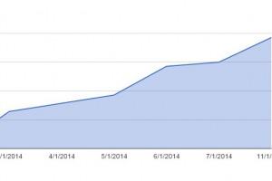 booking.com metrics