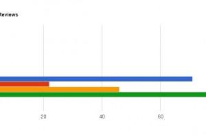 reviews metrics